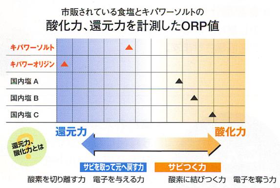 キパワーソルト 酸化還元電位(ORP)測定値