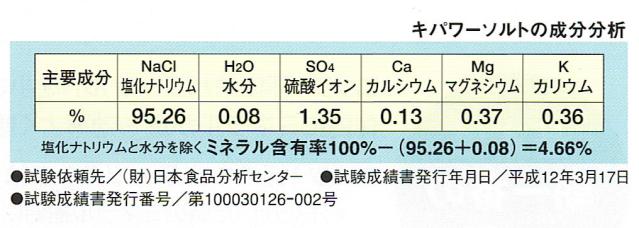 キパワーソルト・・・還元力を持つ塩『キパワーソルト成分表』